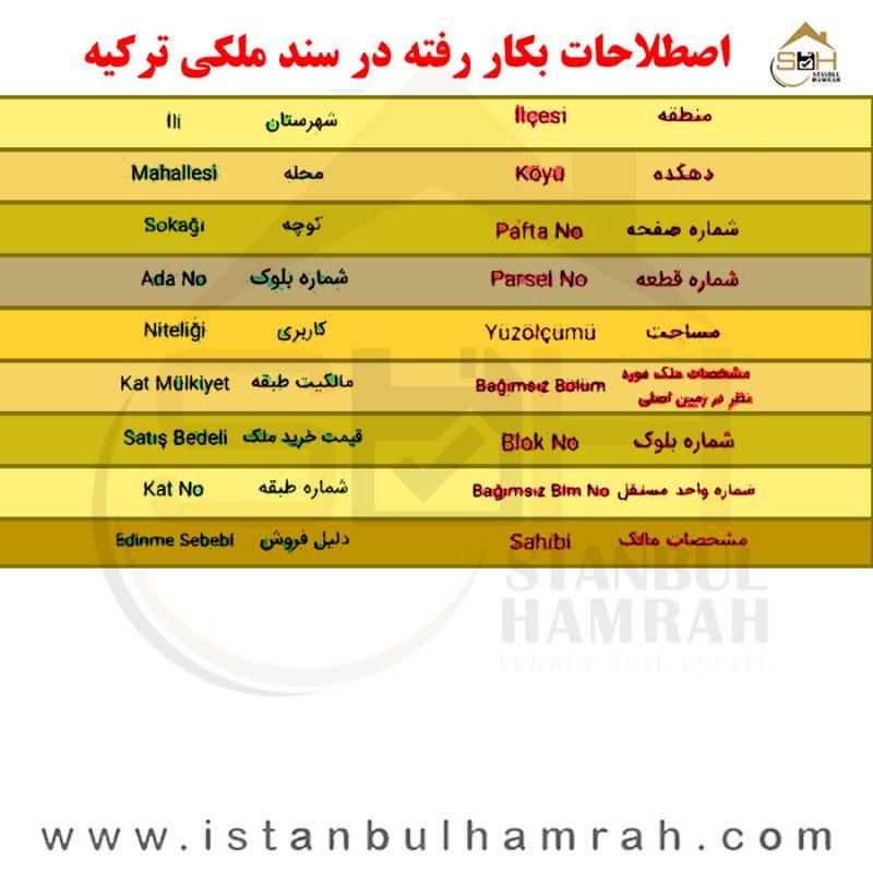 اصطلاحات بکتار رفته در سند ملکی ترکیه
