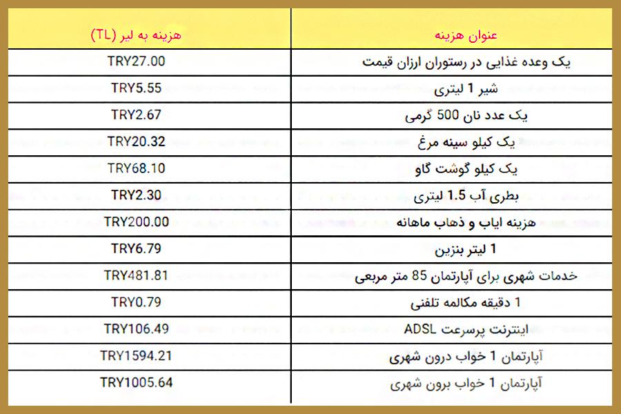 لیست مخارج زندگی در ترکیه 2021