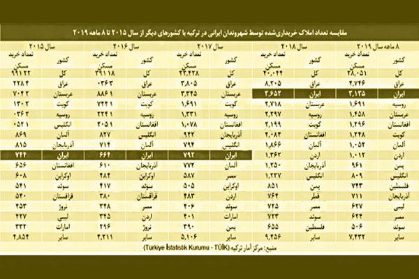 تعداد املاک خریداری شده توسط شهروندان ایرانی در ترکیه