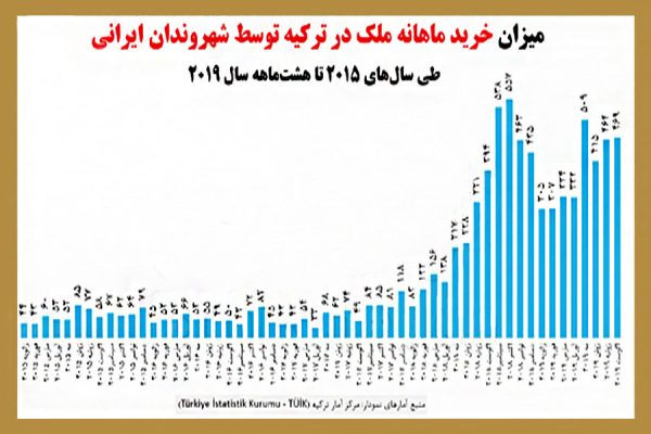 میزان خرید ملک توسط ایرانی ها در ترکیه